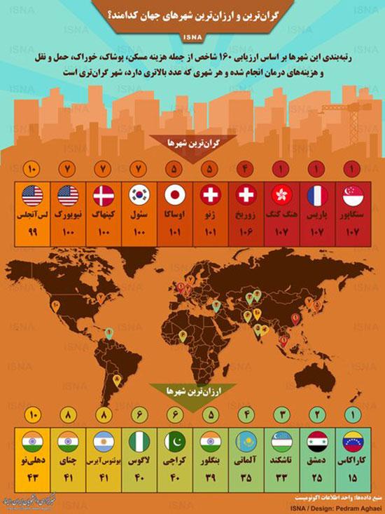 اینفوگرافی: گرانترین و ارزانترین شهرهای جهان