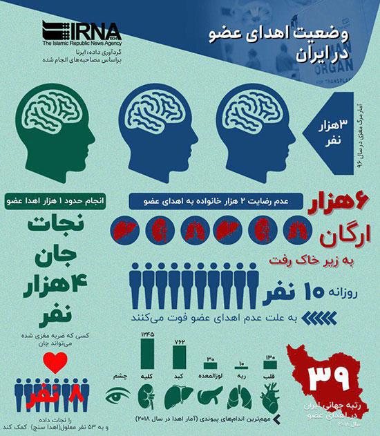 اینفوگرافی: وضعیت اهدای عضو در ایران